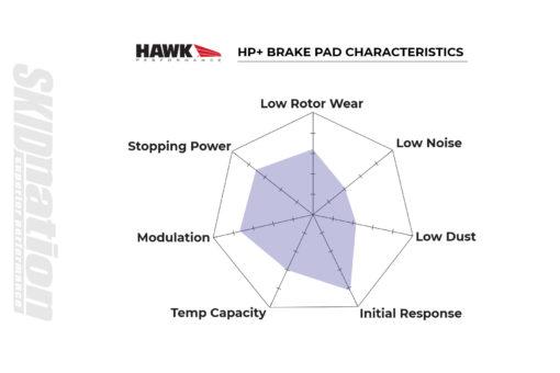Hawk HP+ brake pad specifications